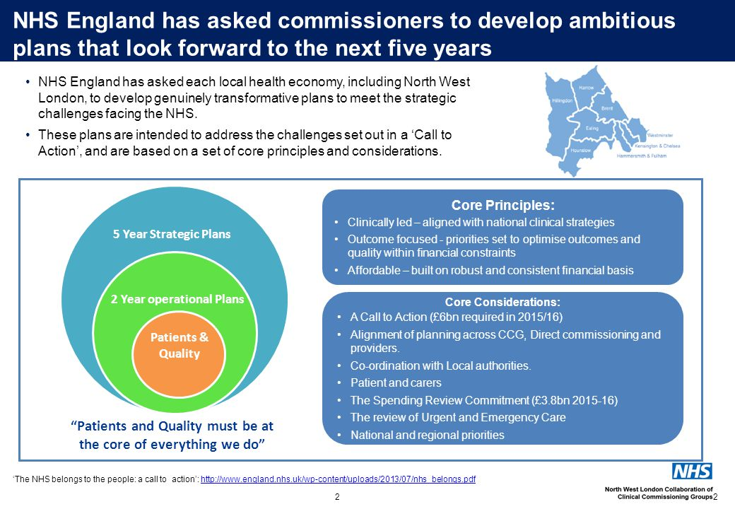 NHS England has asked commissioners to develop ambitious plans that look forward to the next five years 2 Core Considerations: A Call to Action (£6bn required in 2015/16) Alignment of planning across CCG, Direct commissioning and providers.