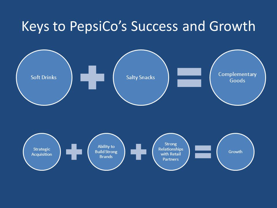 PepsiCo Growth PepsiCo's growth strategy has been mainly external focused.