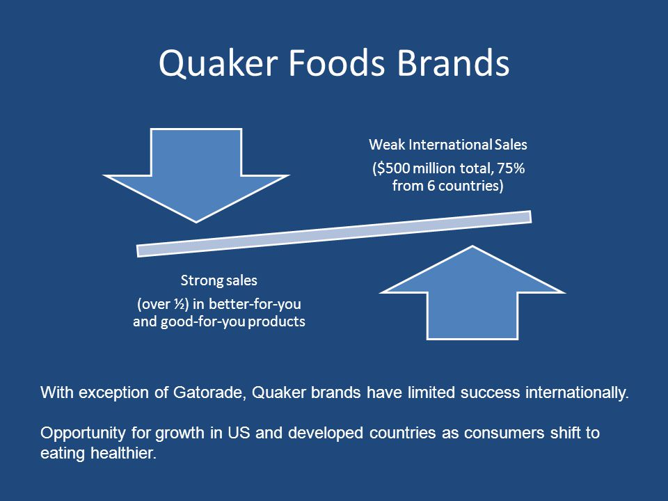 Quaker Foods North America ProductVolume Growth Rate Market ShareMarket Position Quaker OatsN/A58%#1 Quaker Ready to Eat Cereal Mid single digits 14%#3 behind Kellogg's (30%) and General Mills (26%) Aunt JemimaSlight declineN/A#1 Rice-A-RoniDouble digit decline 33%N/A Many Quaker Foods brands have strong market share, but not in the salty food or beverage markets.