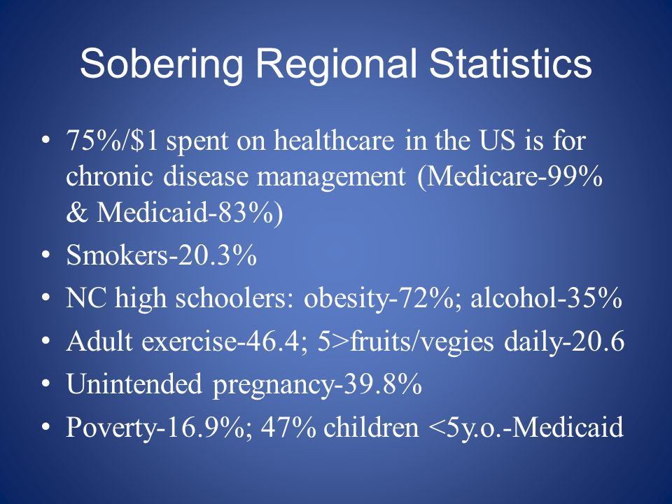 Sobering Regional Statistics 75%/$1 spent on healthcare in the US is for chronic disease management (Medicare-99% & Medicaid-83%) Smokers-20.3% NC hig