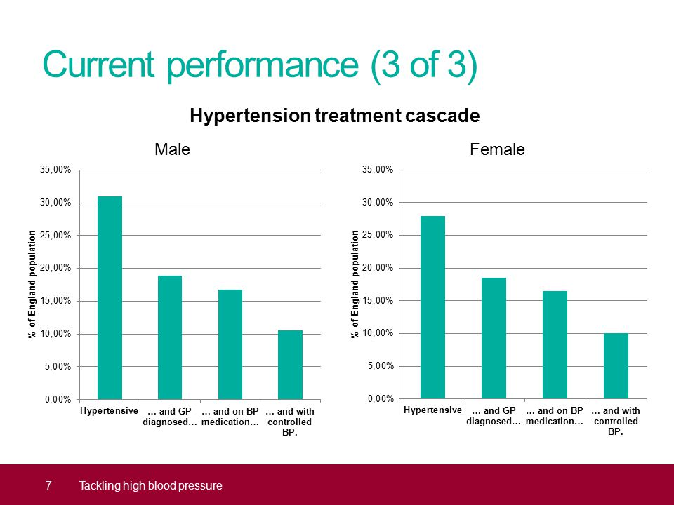 Current performance (3 of 3) Hypertension treatment cascade 7Tackling high blood pressure