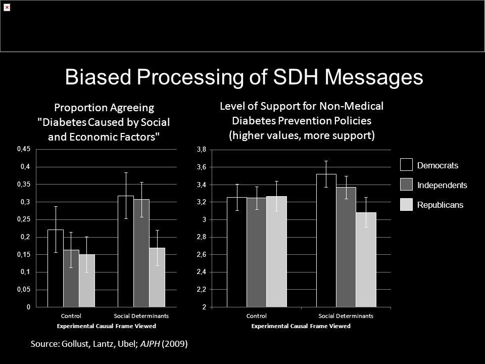 Democrats Independents Republicans Source: Gollust, Lantz, Ubel; AJPH (2009) Biased Processing of SDH Messages
