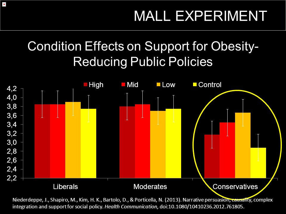 Condition Effects on Support for Obesity- Reducing Public Policies MALL EXPERIMENT Niederdeppe, J., Shapiro, M., Kim, H.