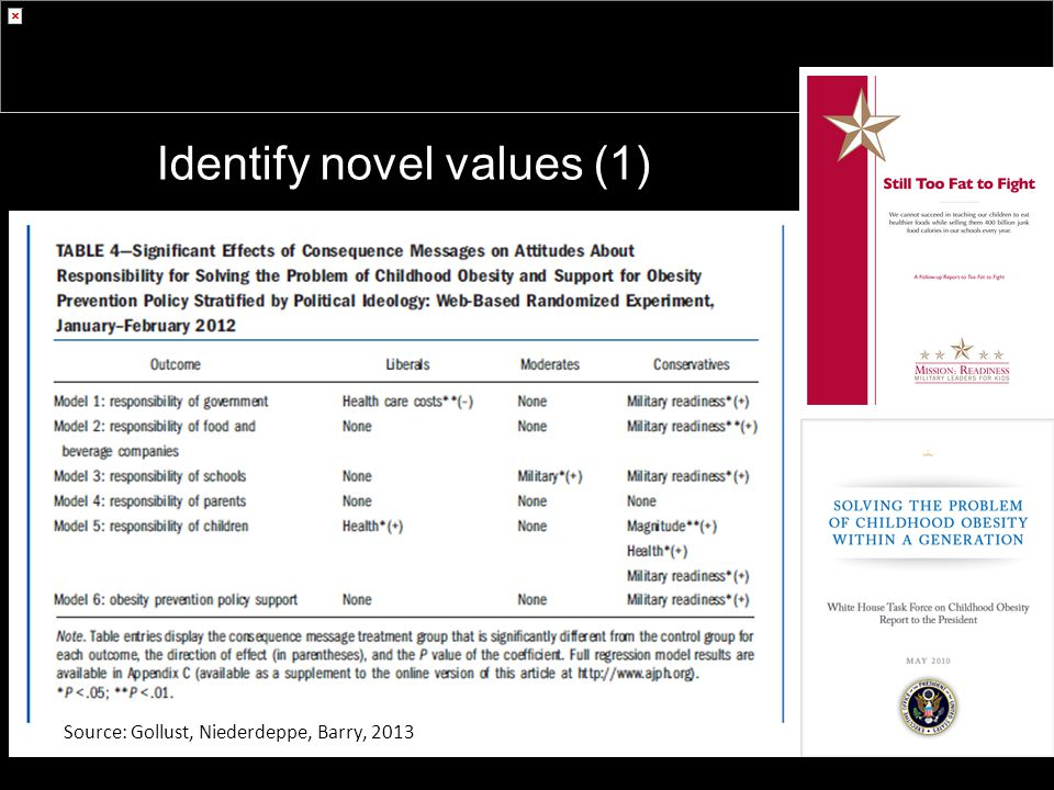 Identify novel values (1) Source: Gollust, Niederdeppe, Barry, 2013