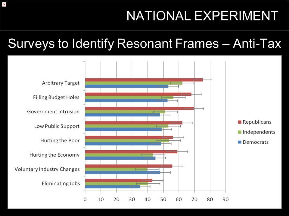Surveys to Identify Resonant Frames – Anti-Tax NATIONAL EXPERIMENT