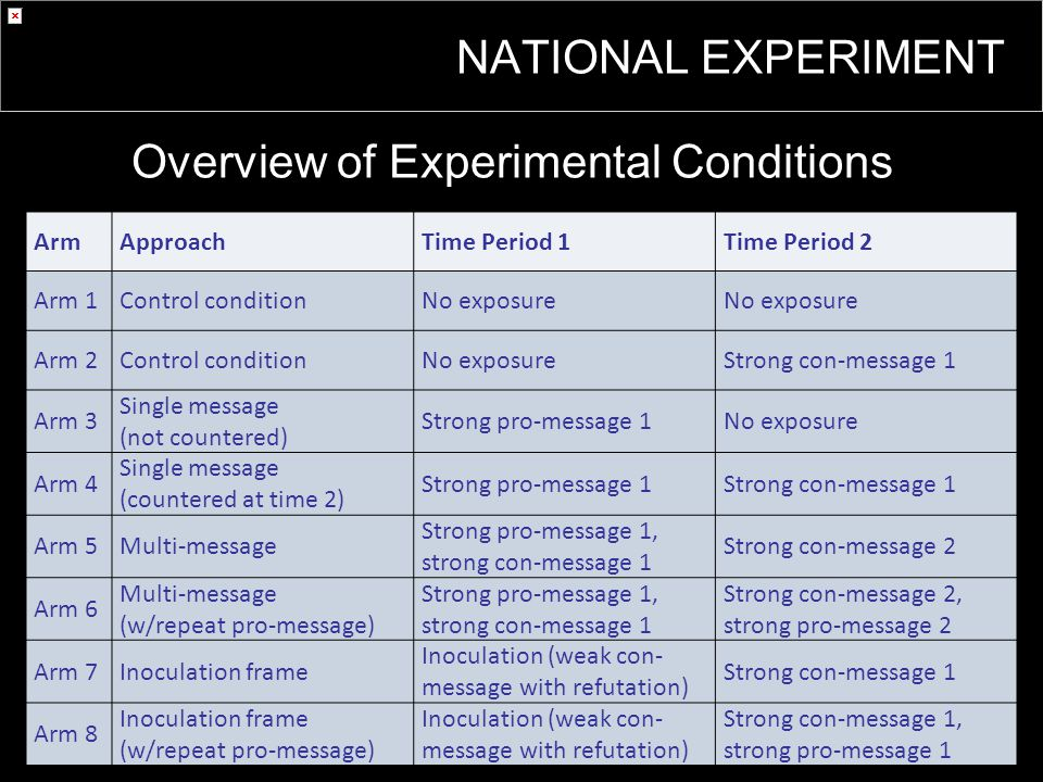 Overview of Experimental Conditions ArmApproachTime Period 1Time Period 2 Arm 1Control conditionNo exposure Arm 2Control conditionNo exposureStrong con-message 1 Arm 3 Single message (not countered) Strong pro-message 1No exposure Arm 4 Single message (countered at time 2) Strong pro-message 1Strong con-message 1 Arm 5Multi-message Strong pro-message 1, strong con-message 1 Strong con-message 2 Arm 6 Multi-message (w/repeat pro-message) Strong pro-message 1, strong con-message 1 Strong con-message 2, strong pro-message 2 Arm 7Inoculation frame Inoculation (weak con- message with refutation) Strong con-message 1 Arm 8 Inoculation frame (w/repeat pro-message) Inoculation (weak con- message with refutation) Strong con-message 1, strong pro-message 1 NATIONAL EXPERIMENT