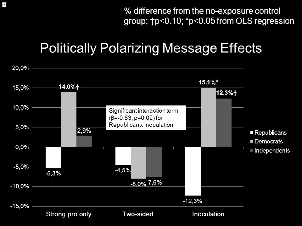 Politically Polarizing Message Effects Significant interaction term (β=-0.83, p=0.02) for Republican x inoculation % difference from the no-exposure control group; †p<0.10; *p<0.05 from OLS regression