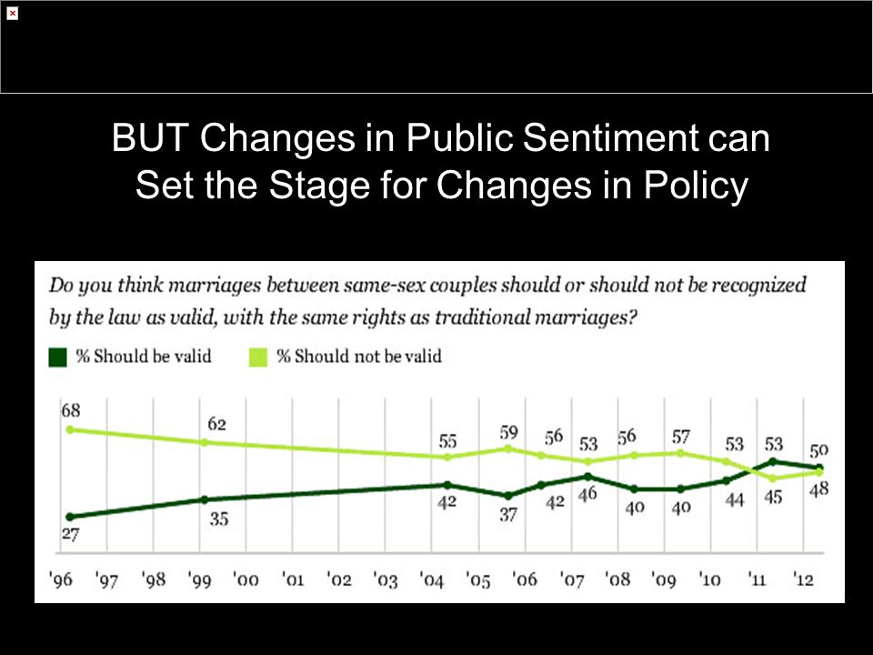 BUT Changes in Public Sentiment can Set the Stage for Changes in Policy Source: Gallup (2012)