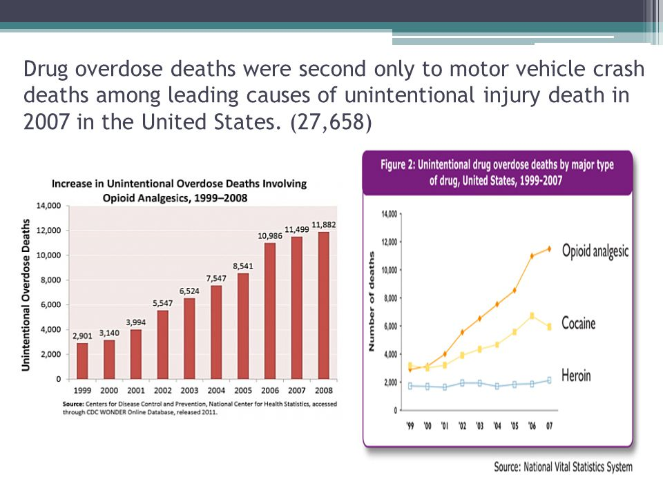 Drug overdose deaths were second only to motor vehicle crash deaths among leading causes of unintentional injury death in 2007 in the United States.