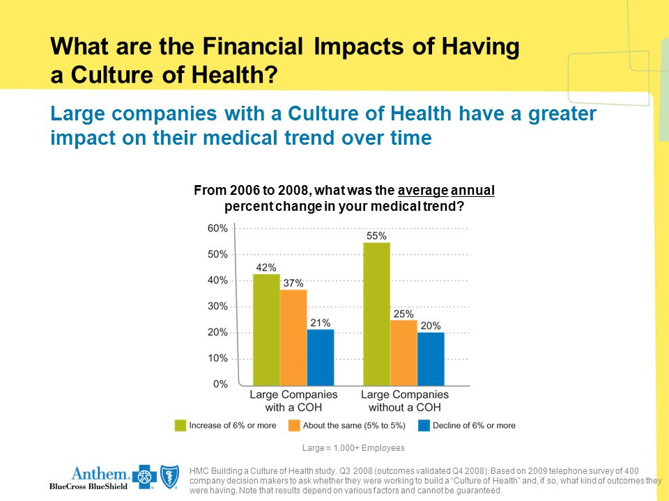 Large = 1,000+ Employees What are the Financial Impacts of Having a Culture of Health? Large companies with a Culture of Health have a greater impact
