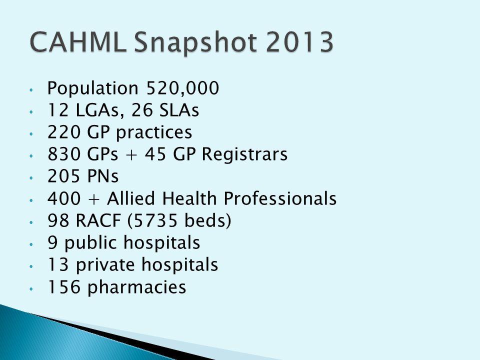 Population 520,000 12 LGAs, 26 SLAs 220 GP practices 830 GPs + 45 GP Registrars 205 PNs 400 + Allied Health Professionals 98 RACF (5735 beds) 9 public hospitals 13 private hospitals 156 pharmacies