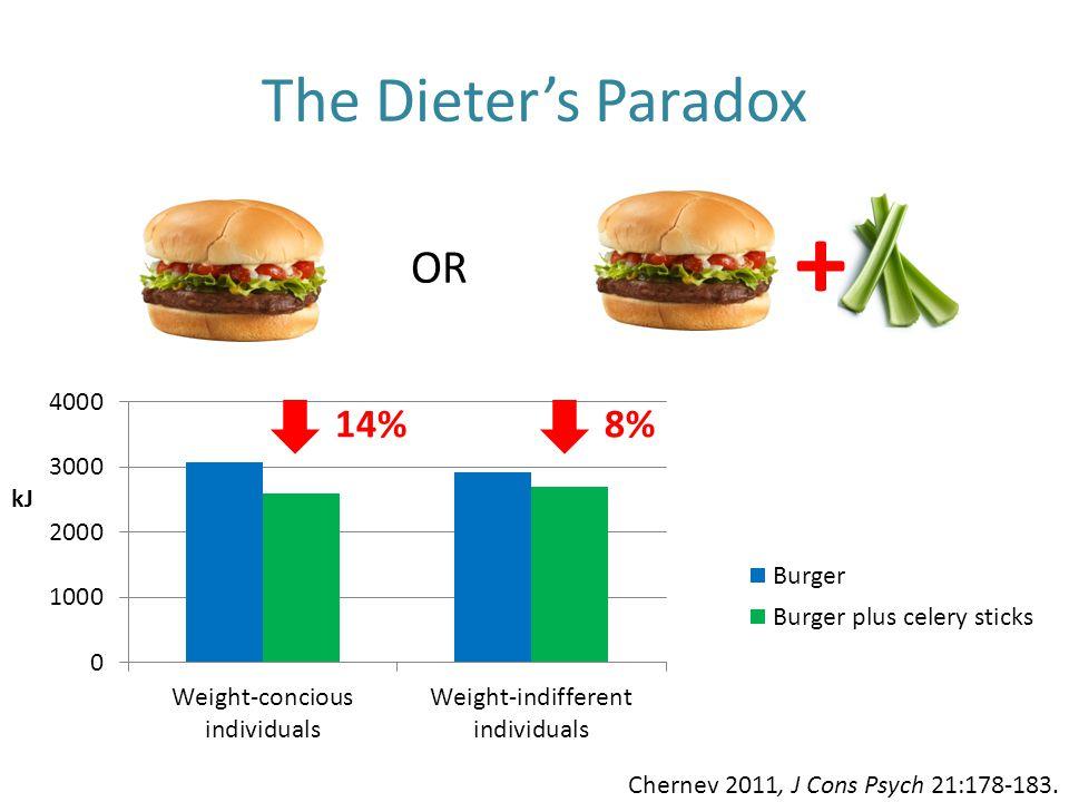 The Dieter's Paradox Chernev 2011, J Cons Psych 21:178-183. + OR 14% kJ