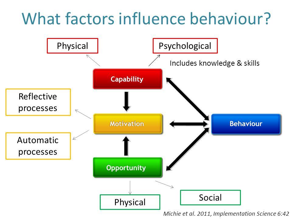 What factors influence behaviour? Michie et al. 2011, Implementation Science 6:42 Physical Psychological Includes knowledge & skills Reflective proces