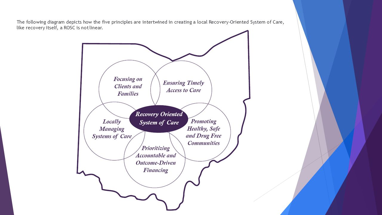 The following diagram depicts how the five principles are intertwined in creating a local Recovery-Oriented System of Care, like recovery itself, a RO