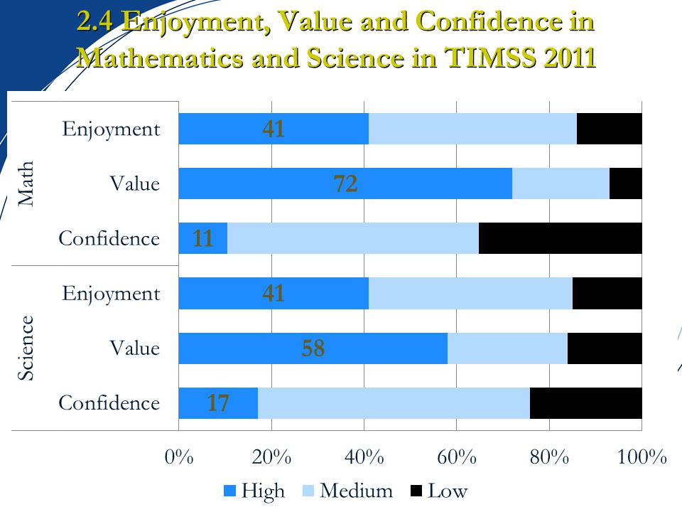 Social science that makes a difference 2.4 Enjoyment, Value and Confidence in Mathematics and Science in TIMSS 2011