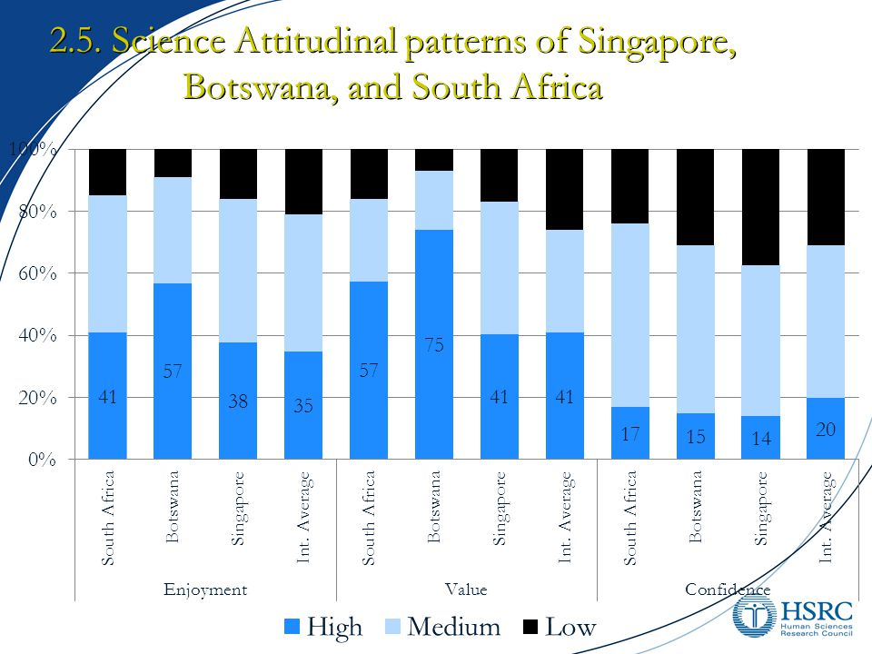 2.5. Science Attitudinal patterns of Singapore, Botswana, and South Africa