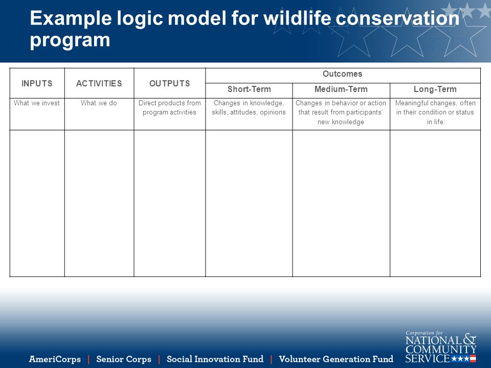 Example logic model for wildlife conservation program INPUTSACTIVITIESOUTPUTS Outcomes Short-TermMedium-TermLong-Term What we investWhat we do Direct products from program activities Changes in knowledge, skills, attitudes, opinions Changes in behavior or action that result from participants' new knowledge Meaningful changes, often in their condition or status in life