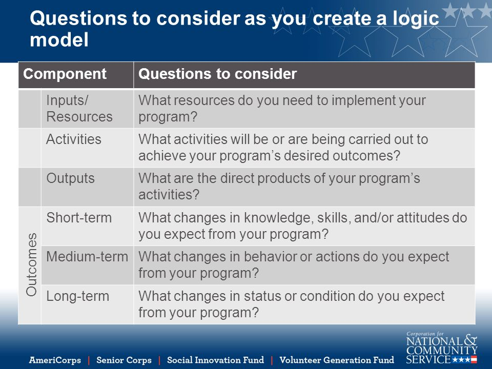 Questions to consider as you create a logic model ComponentQuestions to consider Inputs/ Resources What resources do you need to implement your program.