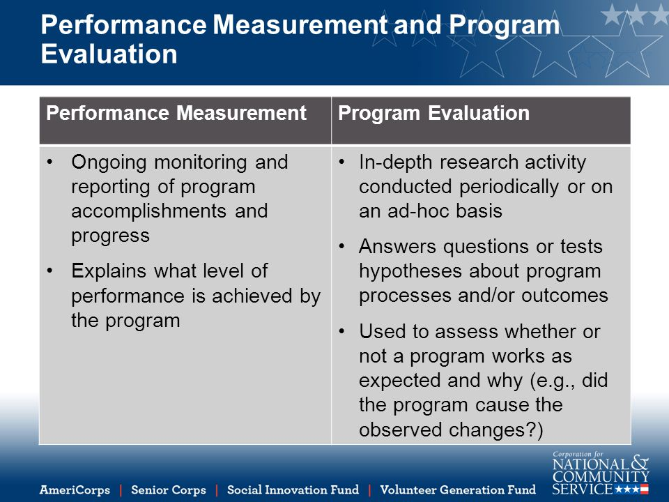 Performance Measurement and Program Evaluation Performance MeasurementProgram Evaluation Ongoing monitoring and reporting of program accomplishments and progress Explains what level of performance is achieved by the program In-depth research activity conducted periodically or on an ad-hoc basis Answers questions or tests hypotheses about program processes and/or outcomes Used to assess whether or not a program works as expected and why (e.g., did the program cause the observed changes )