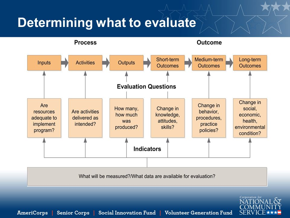 Determining what to evaluate