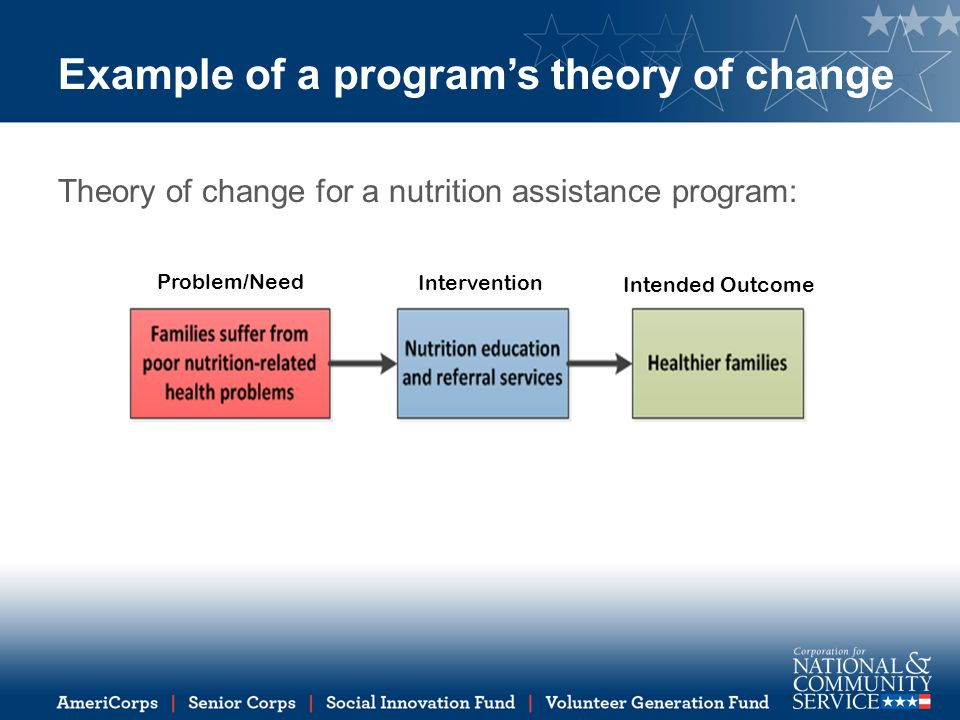 Example of a program's theory of change Theory of change for a nutrition assistance program: Problem/Need Intervention Intended Outcome