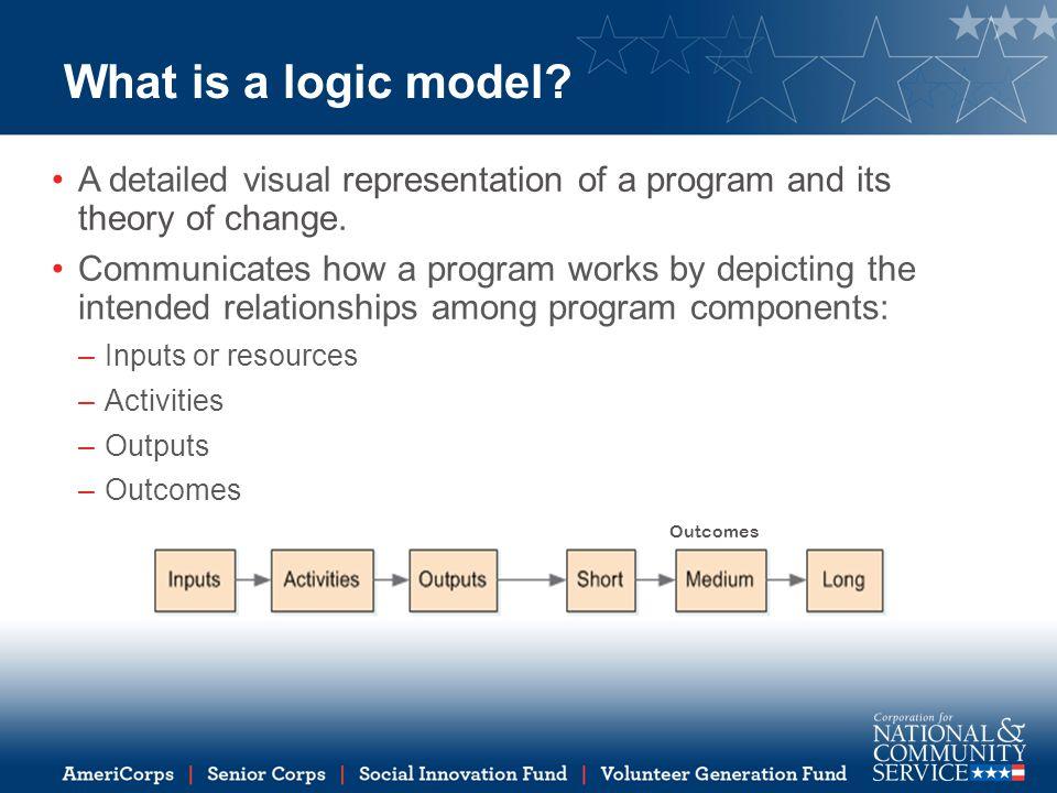 Why develop a logic model.