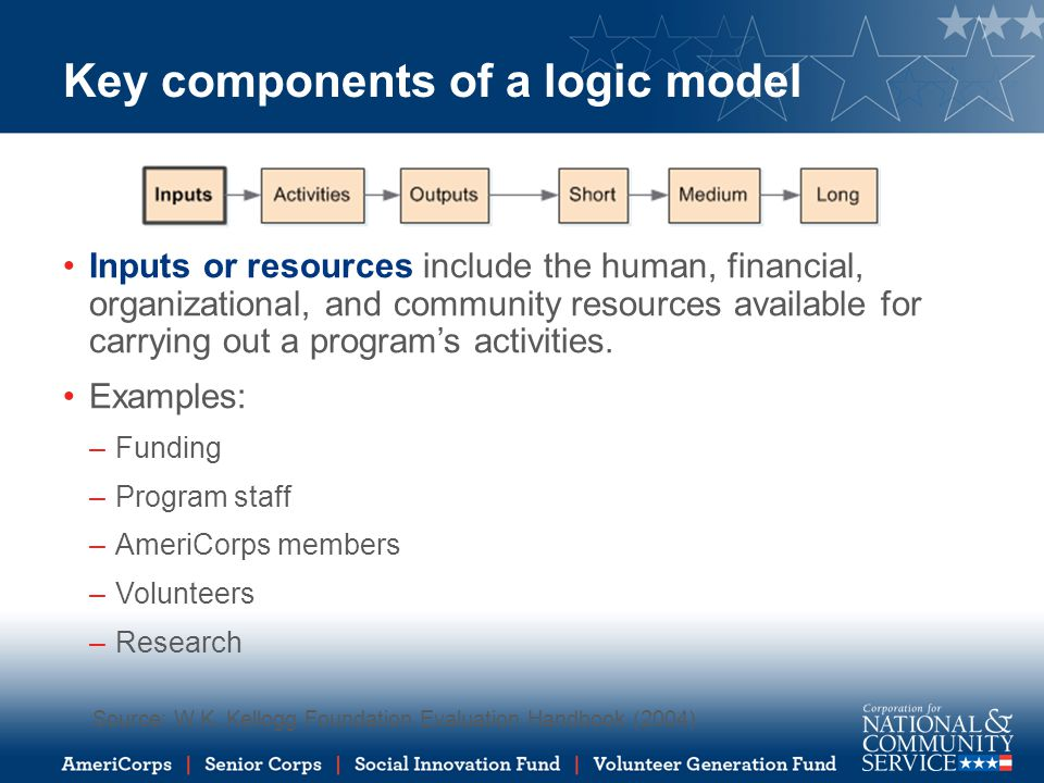 Example logic model for wildlife conservation program INPUTSACTIVITIESOUTPUTS Outcomes Short-TermMedium-TermLong-Term What we invest What we do Direct products from program activities Changes in knowledge, skills, attitudes, opinions Changes in behavior or action that result from participants' new knowledge Meaningful changes, often in their condition or status in life Funding Staff 200 AmeriCorps members 200 non- AmeriCorps volunteers Member Training Research Make trails accessible for people with physical disabilities Conduct habitat development projects Conduct invasive species removal Installed ramps and hand rails on X miles of trail.