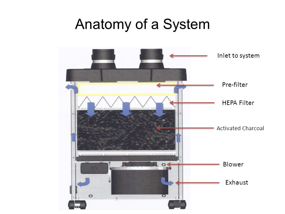 Anatomy of a System Inlet to system Pre-filter HEPA Filter Activated Charcoal Blower Exhaust