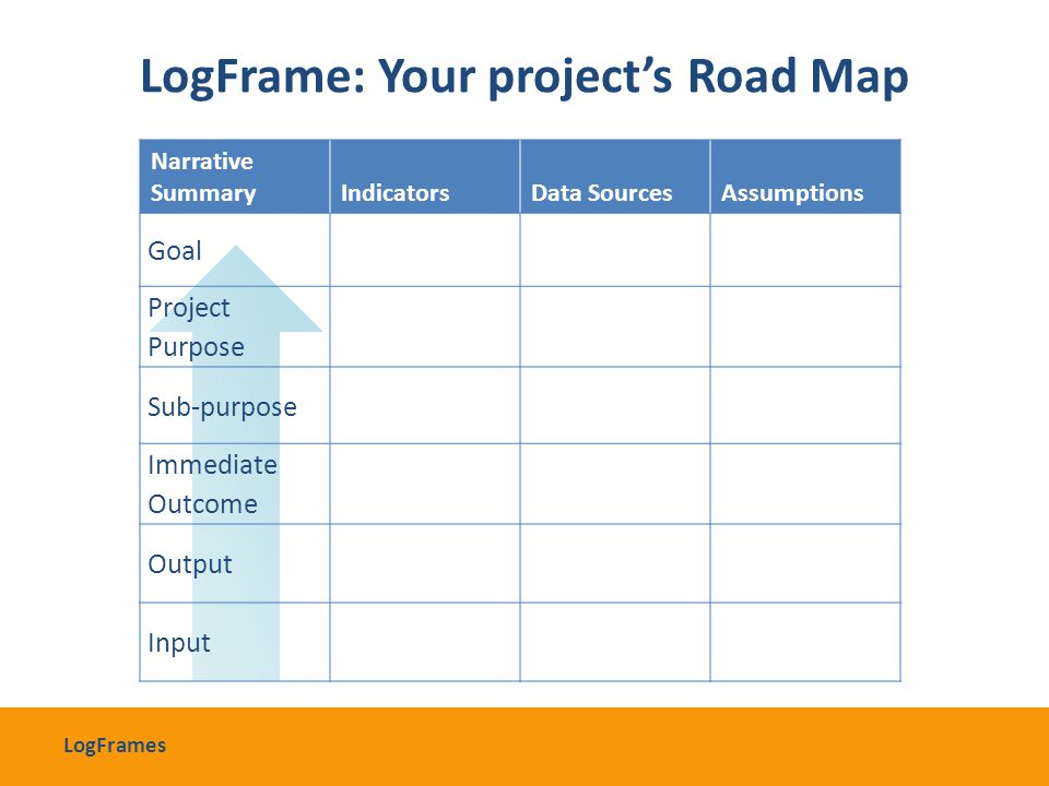 LogFrame: Your project's Road Map Narrative SummaryIndicatorsData SourcesAssumptions Goal Project Purpose Sub-purpose Immediate Outcome Output Input L