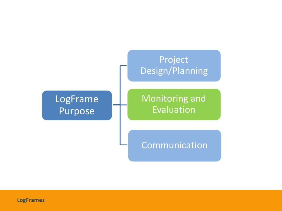 LogFrame Purpose Project Design/Planning Monitoring and Evaluation Communication LogFrames