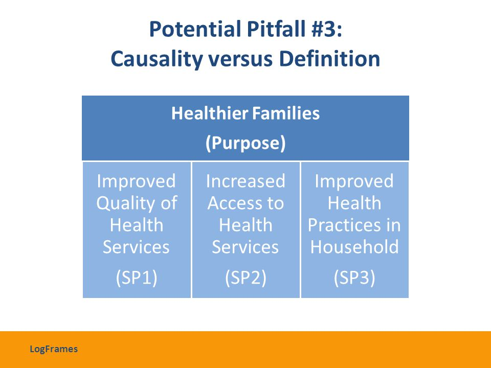 Healthier Families (Purpose) Improved Quality of Health Services (SP1) Increased Access to Health Services (SP2) Improved Health Practices in Househol