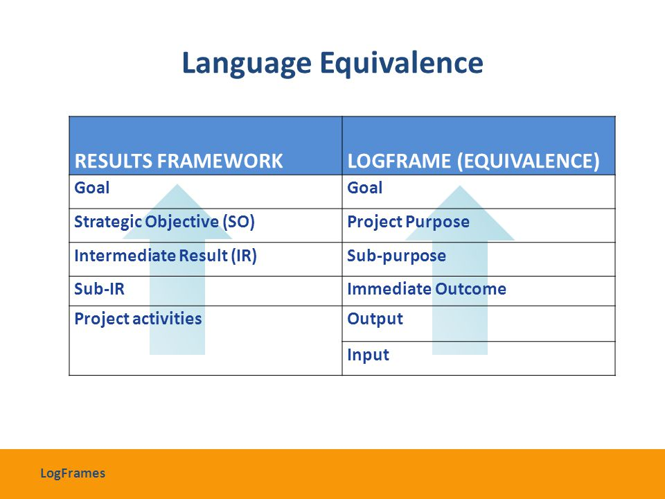 Language Equivalence RESULTS FRAMEWORKLOGFRAME (EQUIVALENCE) Goal Strategic Objective (SO)Project Purpose Intermediate Result (IR)Sub-purpose Sub-IRIm