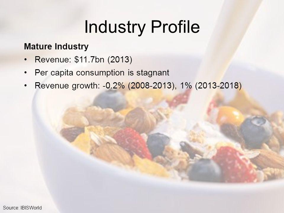 Industry Profile Mature Industry Revenue: $11.7bn (2013) Per capita consumption is stagnant Revenue growth: -0.2% (2008-2013), 1% (2013-2018) Source: IBISWorld