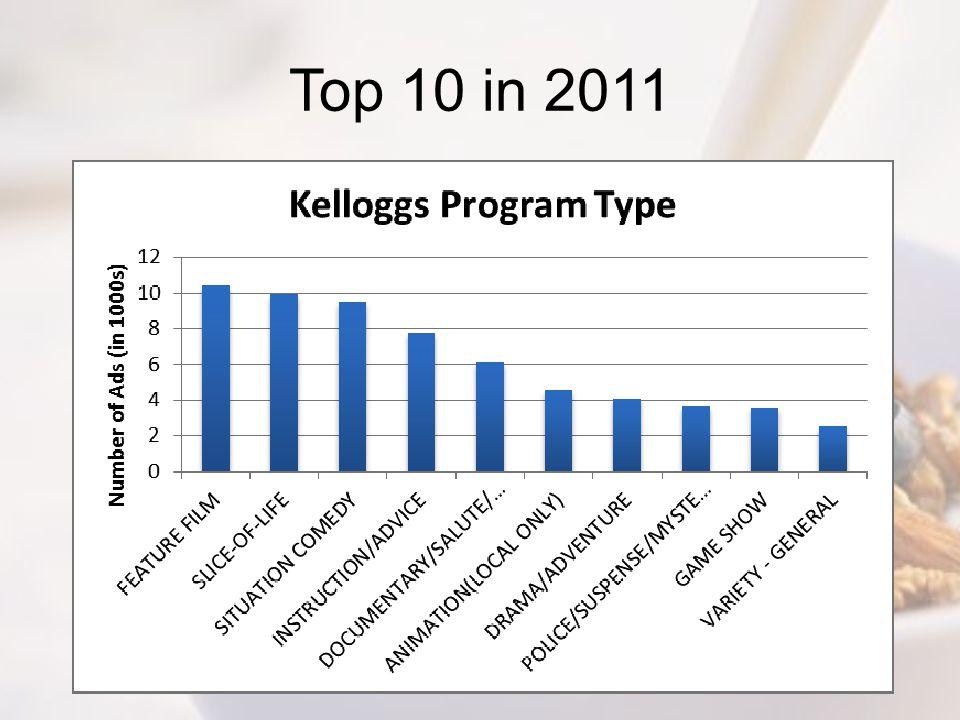 Top 10 in 2011