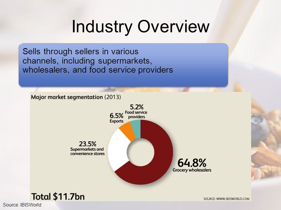 Sells through sellers in various channels, including supermarkets, wholesalers, and food service providers Industry Overview Source: IBISWorld