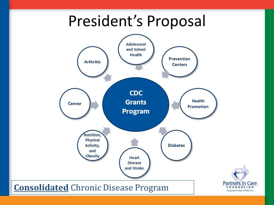 President's Proposal Adolescent and School Health Prevention Centers Health Promotion Diabetes Heart Disease and Stroke Nutrition, Physical Activity,
