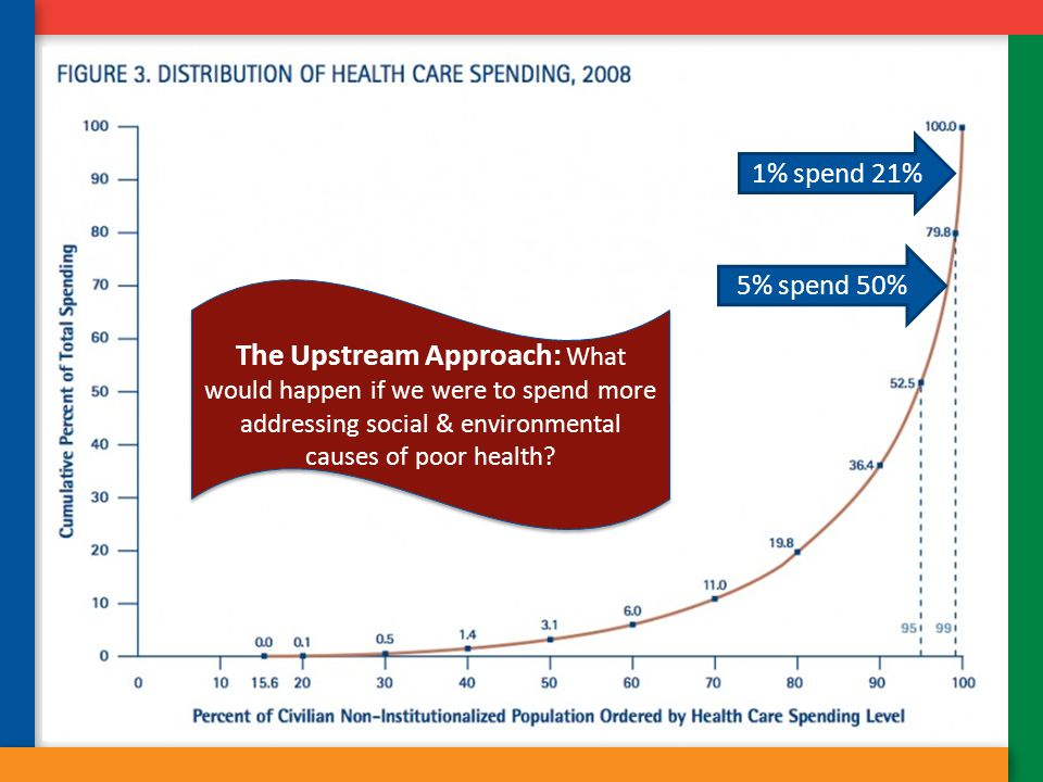 5% spend 50% 1% spend 21% The Upstream Approach: What would happen if we were to spend more addressing social & environmental causes of poor health?