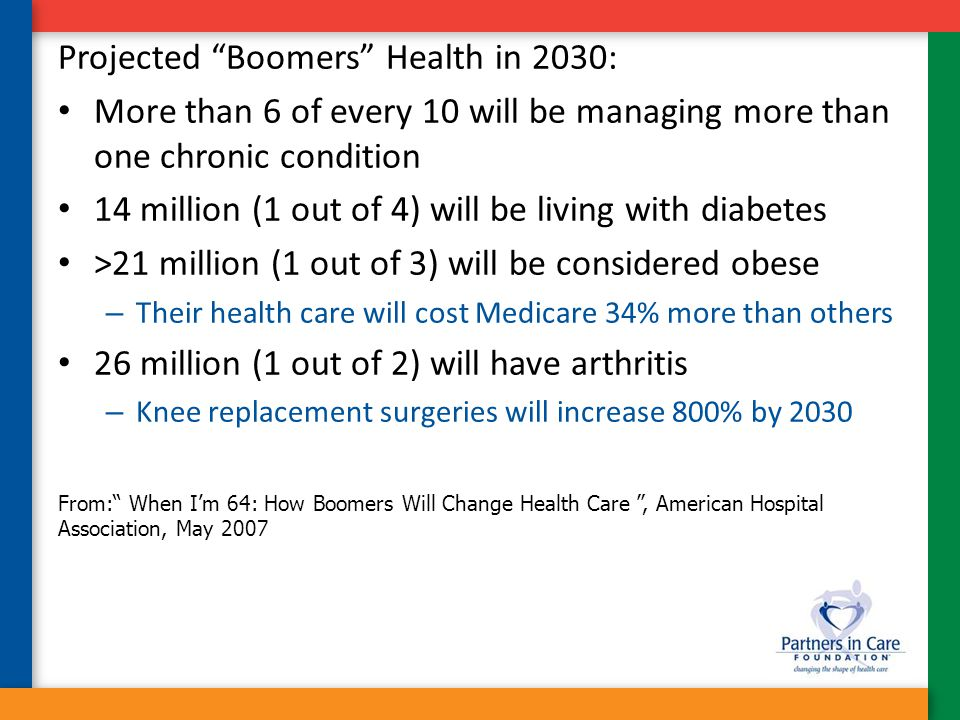 "Projected ""Boomers"" Health in 2030: More than 6 of every 10 will be managing more than one chronic condition 14 million (1 out of 4) will be living wi"