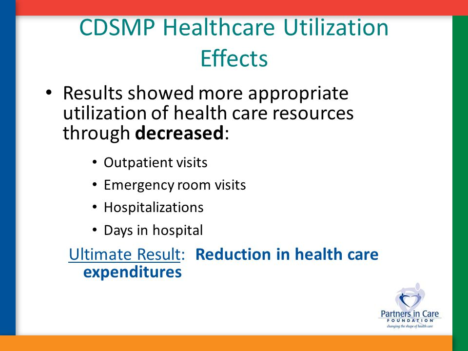 CDSMP Healthcare Utilization Effects Results showed more appropriate utilization of health care resources through decreased: Outpatient visits Emergen