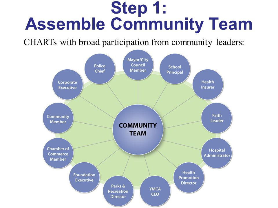 Step 1: Assemble Community Team CHARTs with broad participation from community leaders: