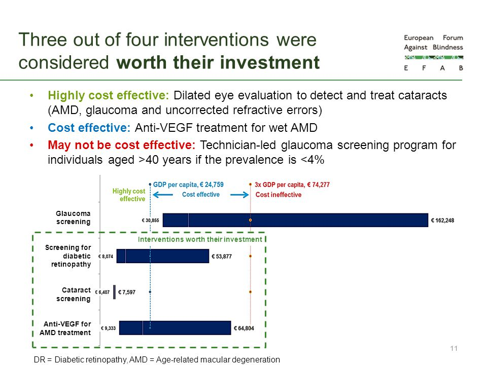 Three out of four interventions were considered worth their investment Highly cost effective: Dilated eye evaluation to detect and treat cataracts (AM