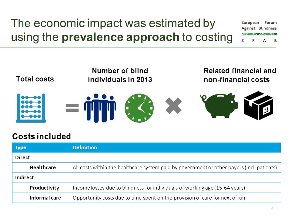 The economic impact was estimated by using the prevalence approach to costing 4 TypeDefinition Direct HealthcareAll costs within the healthcare system