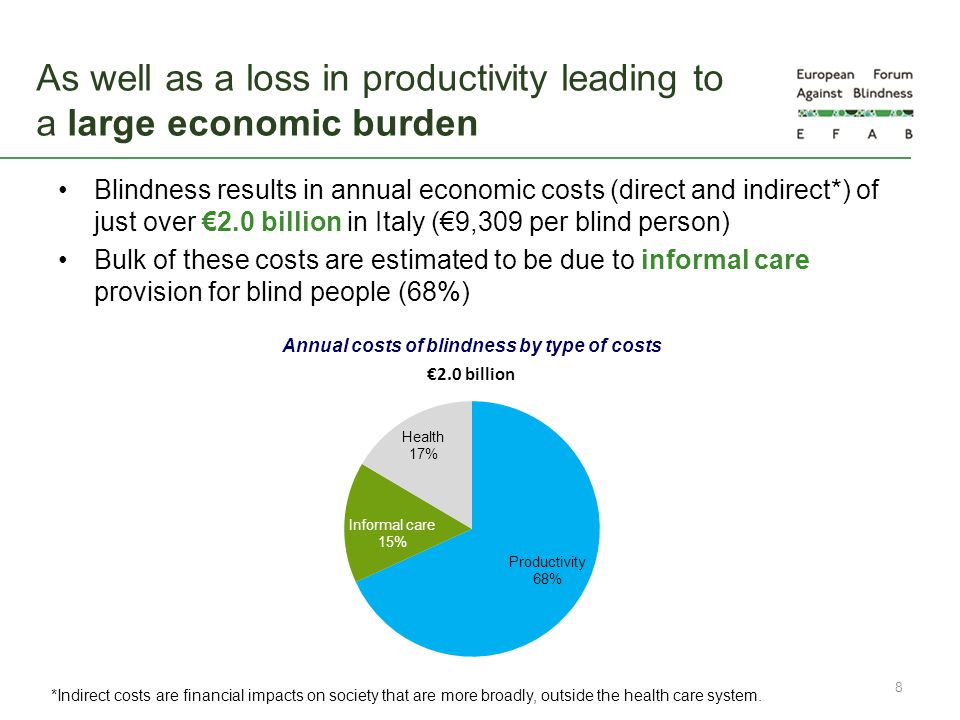 Blindness results in annual economic costs (direct and indirect*) of just over €2.0 billion in Italy (€9,309 per blind person) Bulk of these costs are
