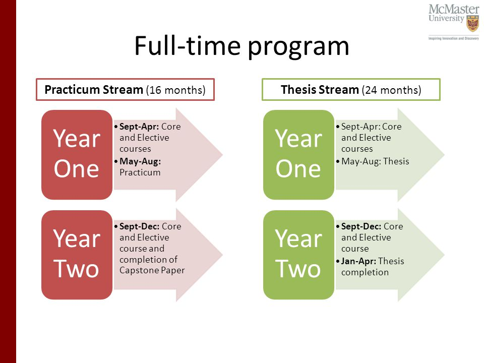Full-time program Sept-Apr: Core and Elective courses May-Aug: Practicum Year One Sept-Dec: Core and Elective course and completion of Capstone Paper Year Two Sept-Apr: Core and Elective courses May-Aug: Thesis Year One Sept-Dec: Core and Elective course Jan-Apr: Thesis completion Year Two Practicum Stream (16 months) Thesis Stream (24 months)