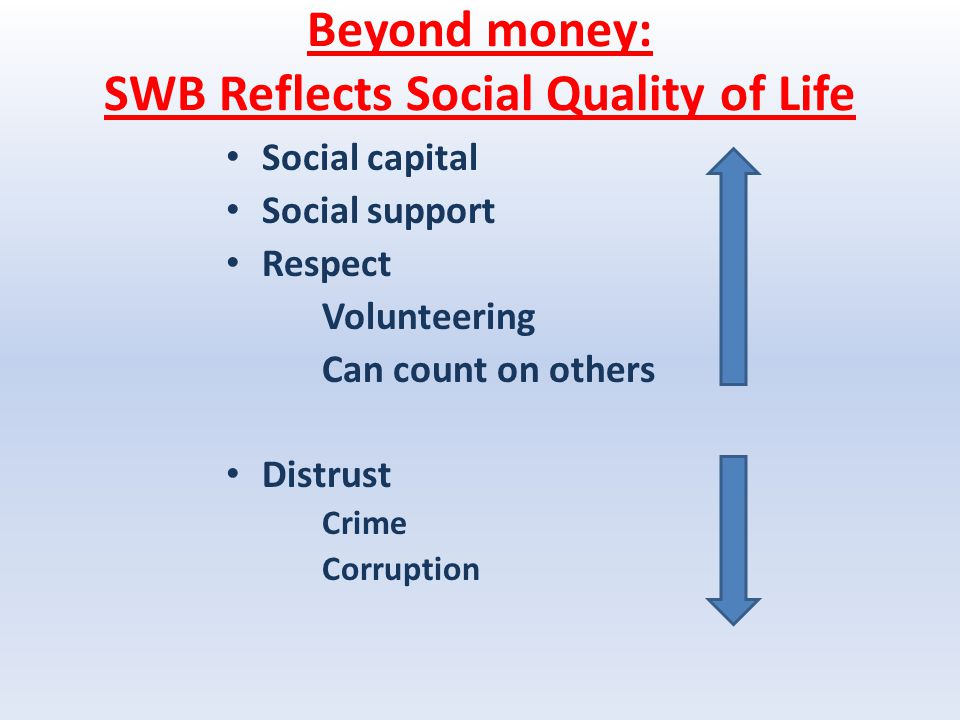 Beyond money: SWB Reflects Social Quality of Life Social capital Social support Respect Volunteering Can count on others Distrust Crime Corruption