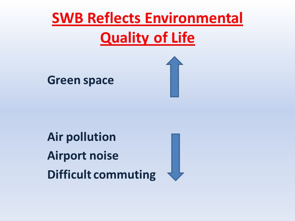 SWB Reflects Environmental Quality of Life Green space Air pollution Airport noise Difficult commuting