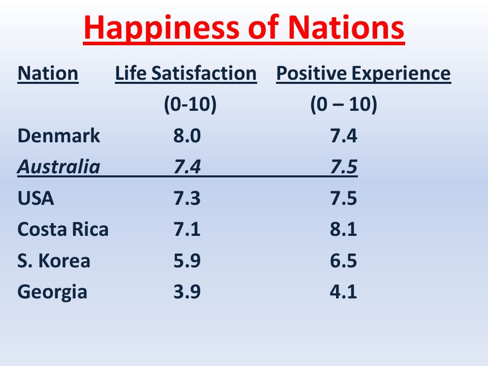 Happiness of Nations NationLife Satisfaction Positive Experience (0-10)(0 – 10) Denmark 8.0 7.4 Australia 7.4 7.5 USA 7.3 7.5 Costa Rica 7.1 8.1 S.