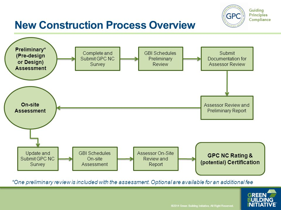 ©2014 Green Building Initiative. All Right Reserved. Guiding Principles Compliance New Construction Process Overview Preliminary* (Pre-design or Desig