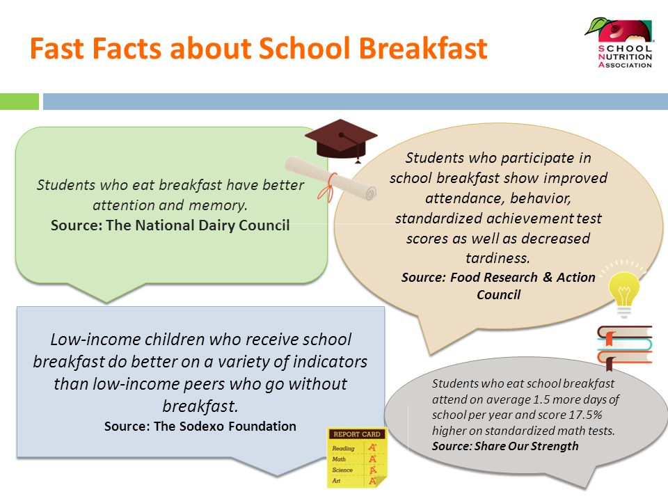 Fast Facts about School Breakfast Students who eat breakfast have better attention and memory. Source: The National Dairy Council Students who eat bre
