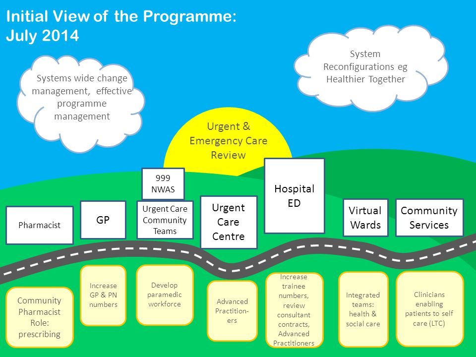 System Reconfigurations eg Healthier Together GP Pharmacist Urgent Care Community Teams Urgent Care Centre Hospital ED Virtual Wards Community Services Community Pharmacist Role: prescribing Increase GP & PN numbers Develop paramedic workforce Advanced Practition- ers Increase trainee numbers, review consultant contracts, Advanced Practitioners Integrated teams: health & social care Clinicians enabling patients to self care (LTC) Urgent & Emergency Care Review Initial View of the Programme: July 2014 Systems wide change management, effective programme management 999 NWAS